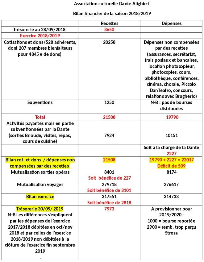 Comptes 2018_2019